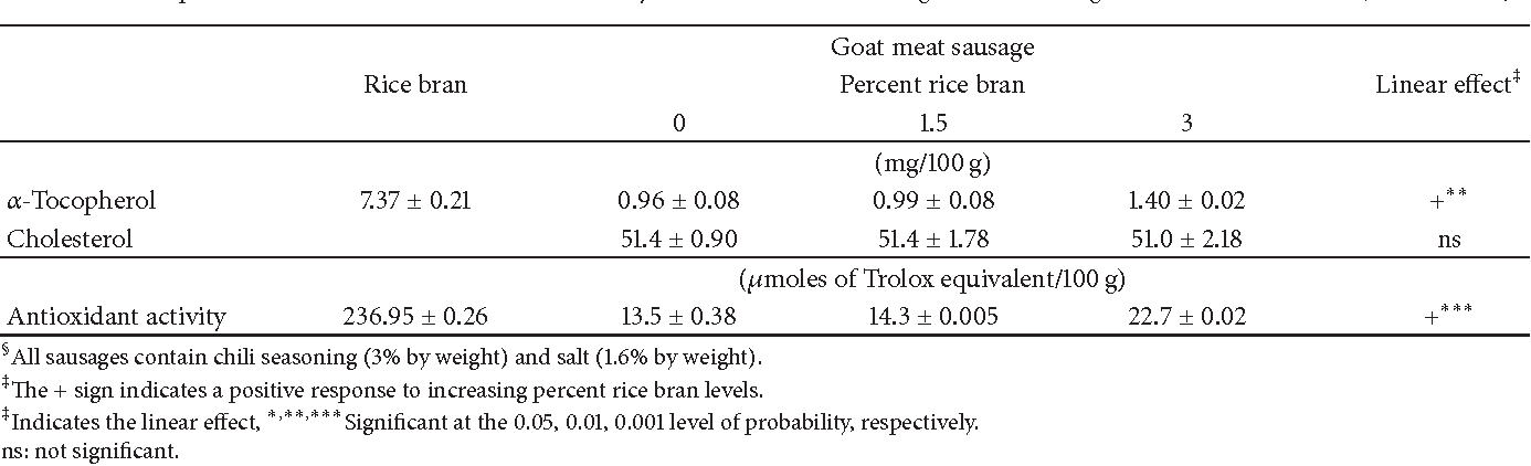 Table 4 from Composition and Fatty Acid Profile of Goat Meat