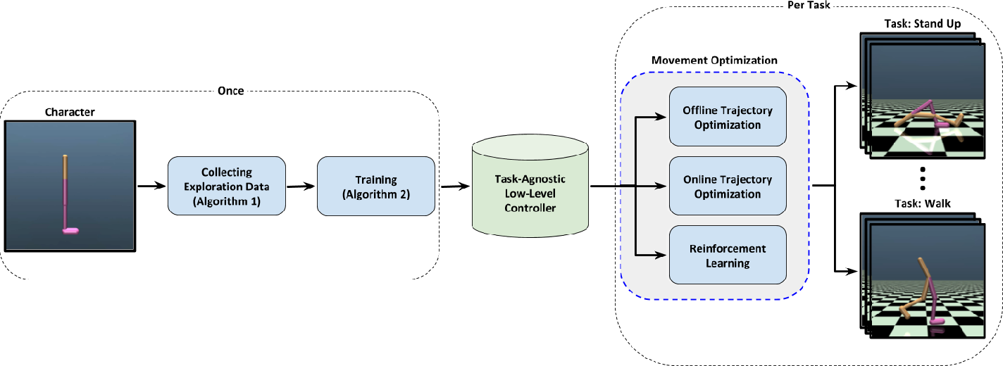 Figure 1 for Learning Task-Agnostic Action Spaces for Movement Optimization