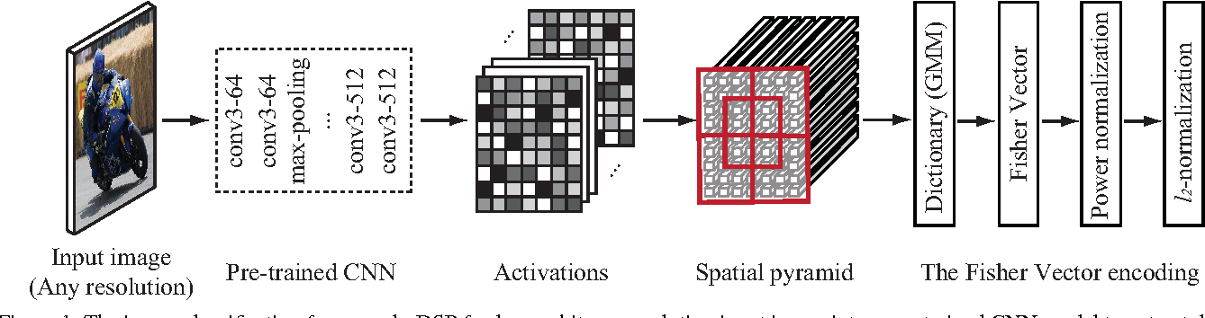 Figure 1 for Deep Spatial Pyramid: The Devil is Once Again in the Details