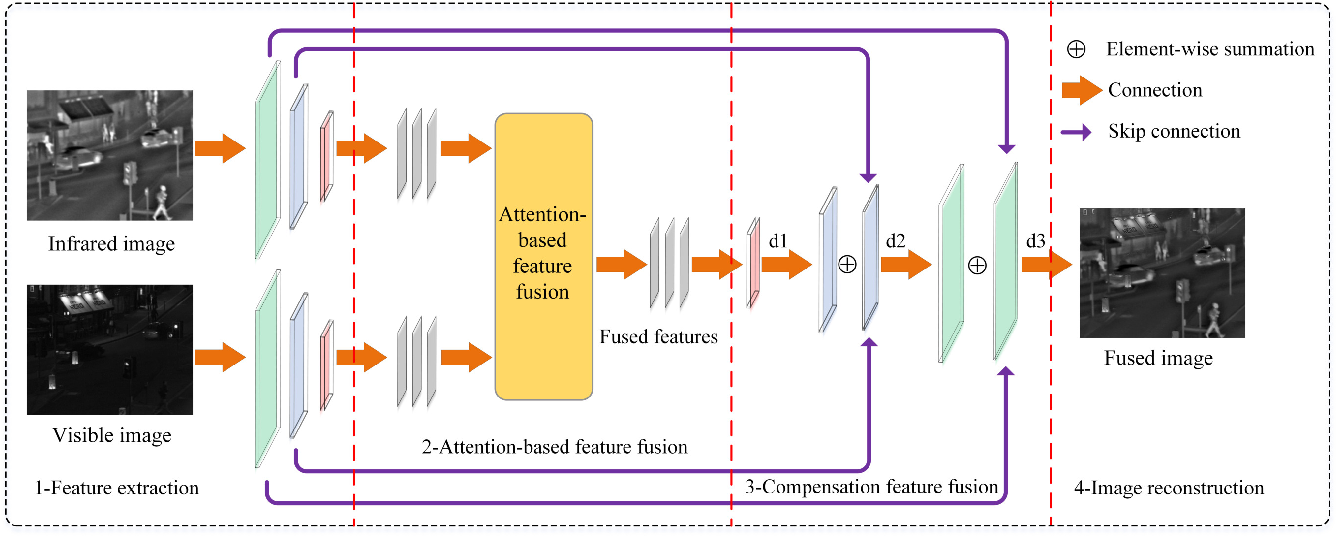 Figure 4 for A Symmetric Encoder-Decoder with Residual Block for Infrared and Visible Image Fusion