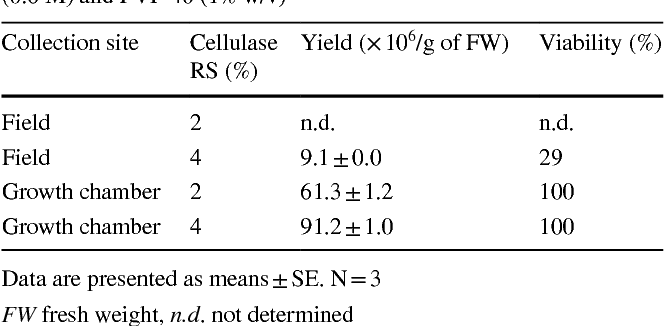 Table 2 from Optimized conditions for the isolation of
