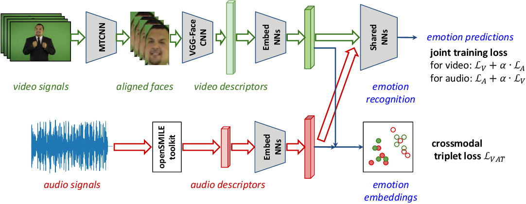Figure 1 for EmoBed: Strengthening Monomodal Emotion Recognition via Training with Crossmodal Emotion Embeddings