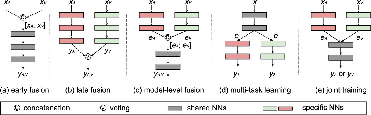 Figure 3 for EmoBed: Strengthening Monomodal Emotion Recognition via Training with Crossmodal Emotion Embeddings