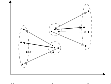 Figure 2 for Graph-based Predictable Feature Analysis