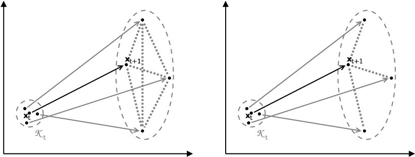 Figure 1 for Graph-based Predictable Feature Analysis