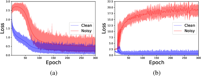 Figure 1 for Learning from Noisy Labels via Dynamic Loss Thresholding