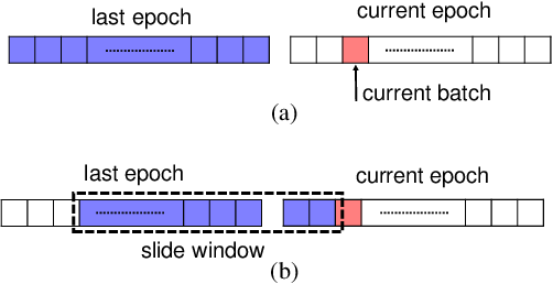 Figure 3 for Learning from Noisy Labels via Dynamic Loss Thresholding