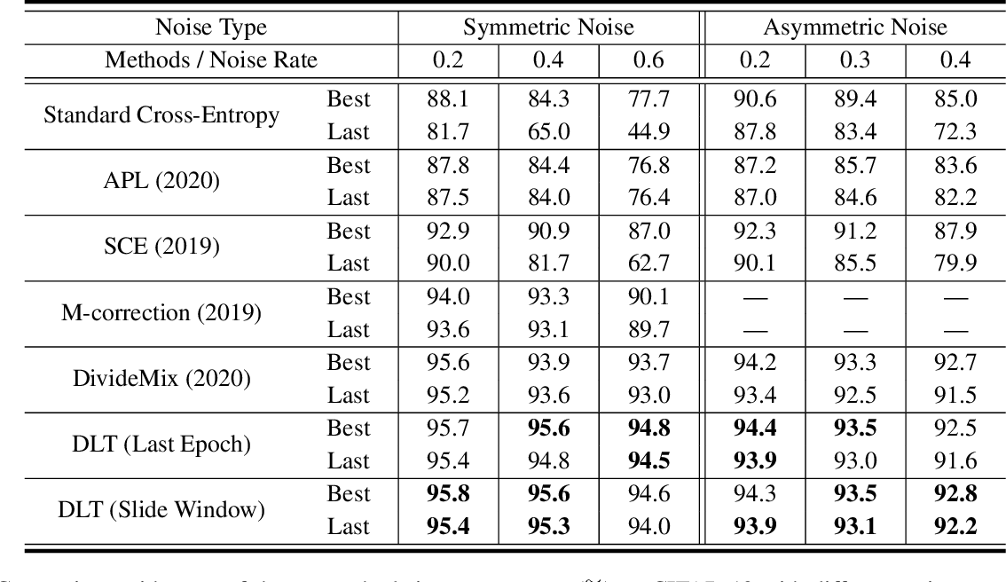 Figure 2 for Learning from Noisy Labels via Dynamic Loss Thresholding
