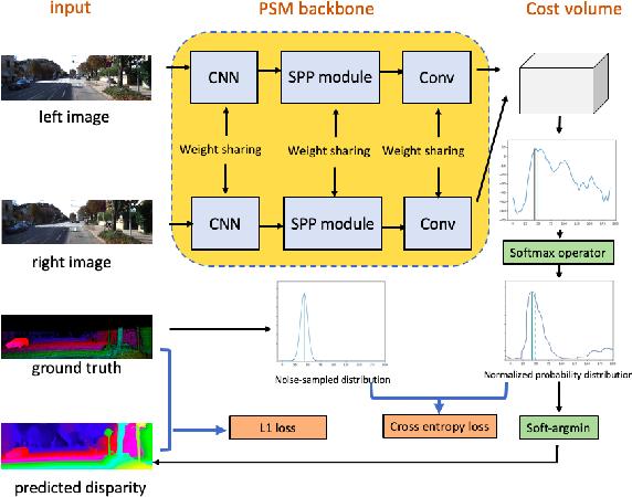 Figure 1 for Noise-Sampling Cross Entropy Loss: Improving Disparity Regression Via Cost Volume Aware Regularizer