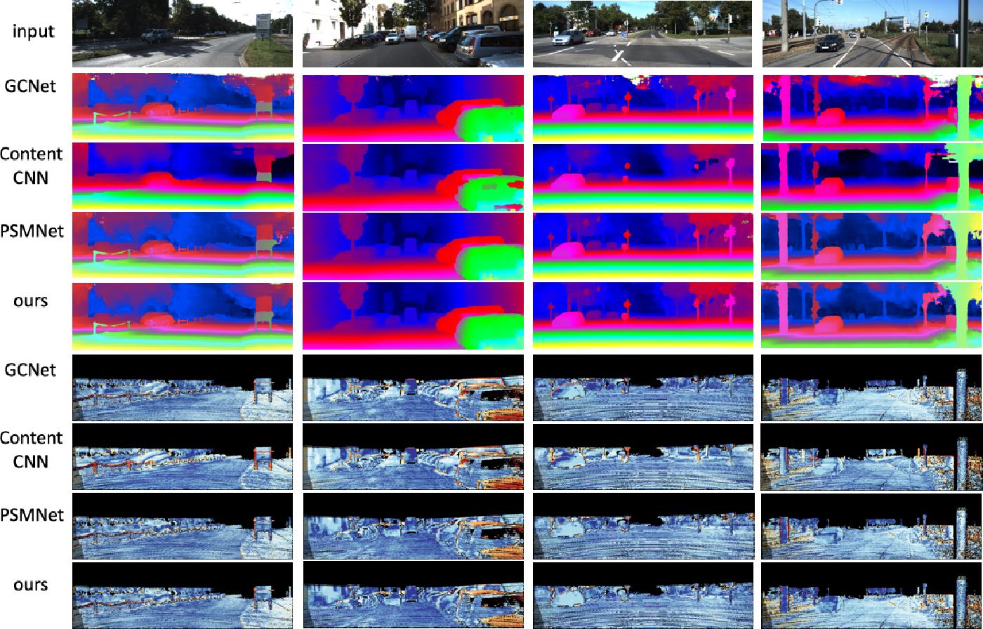 Figure 2 for Noise-Sampling Cross Entropy Loss: Improving Disparity Regression Via Cost Volume Aware Regularizer