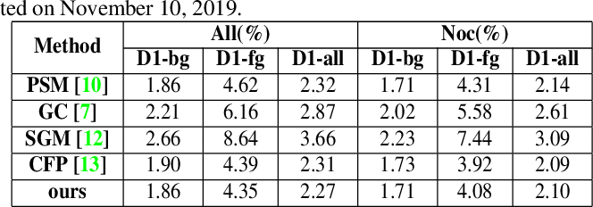 Figure 3 for Noise-Sampling Cross Entropy Loss: Improving Disparity Regression Via Cost Volume Aware Regularizer