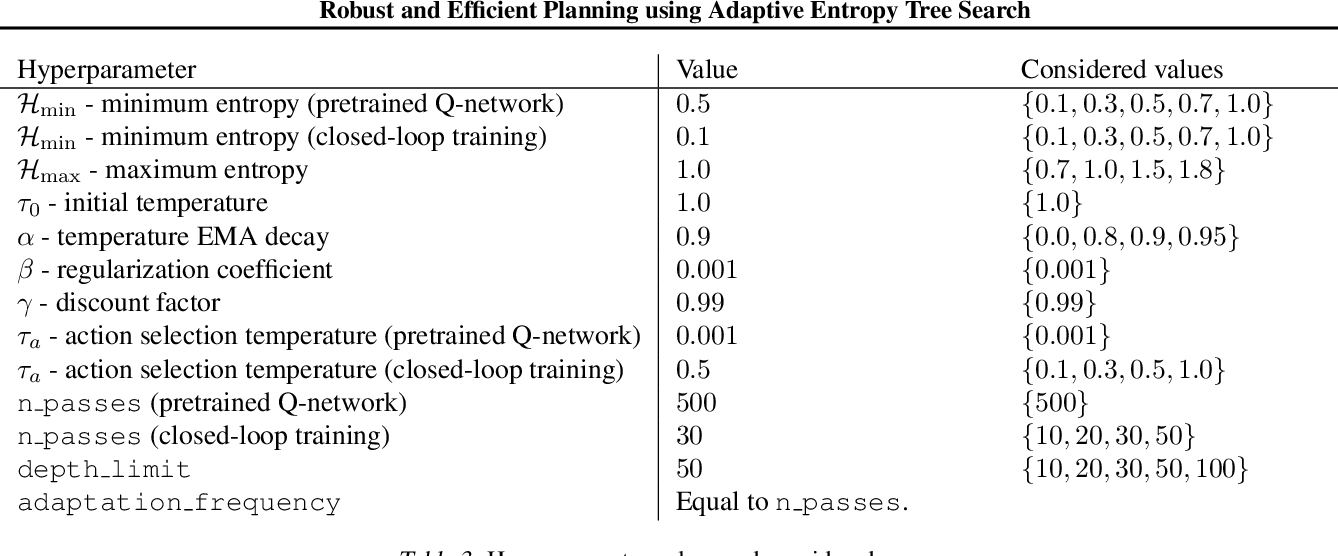 Figure 4 for Robust and Efficient Planning using Adaptive Entropy Tree Search