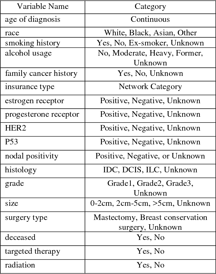 Figure 3 for Using Clinical Narratives and Structured Data to Identify Distant Recurrences in Breast Cancer