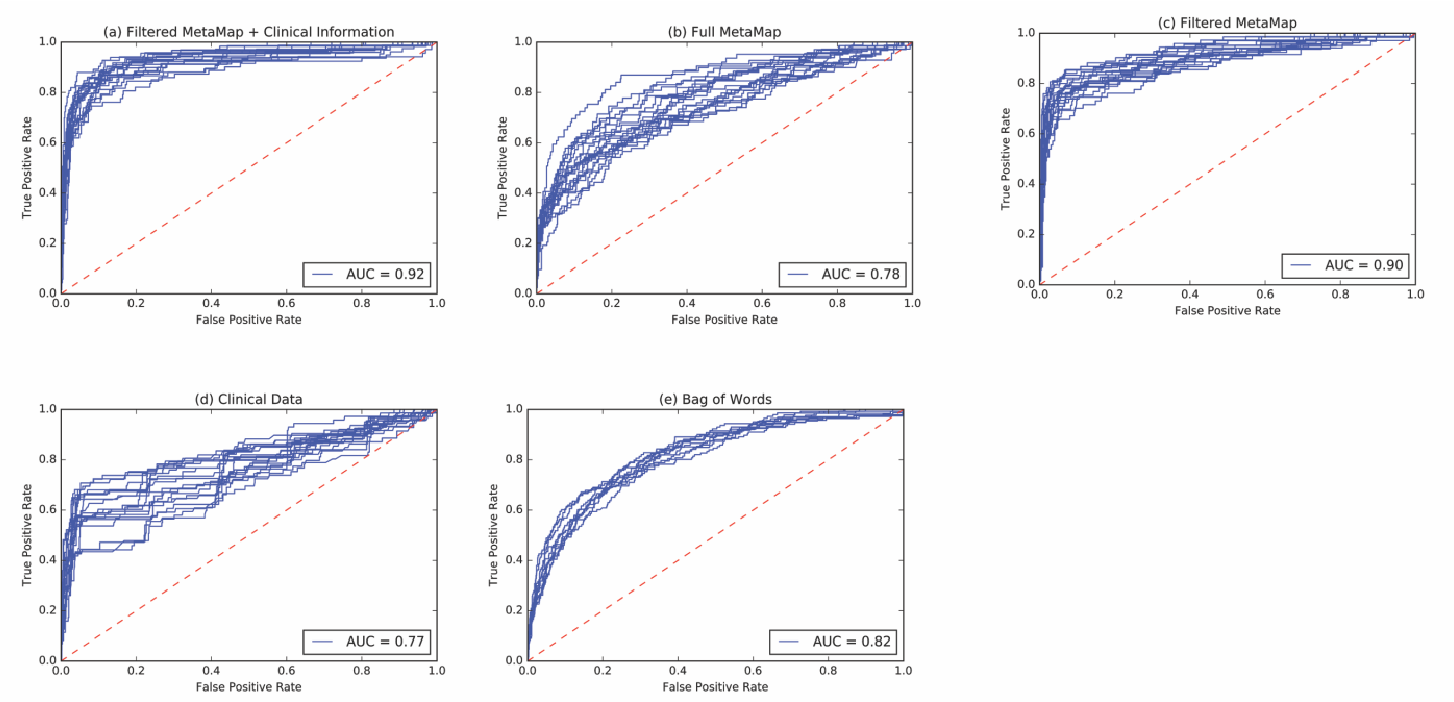 Figure 4 for Using Clinical Narratives and Structured Data to Identify Distant Recurrences in Breast Cancer