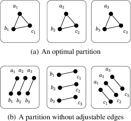 Figure 3 for Enhancing Balanced Graph Edge Partition with Effective Local Search