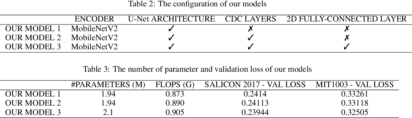 Figure 4 for A Compact Deep Architecture for Real-time Saliency Prediction