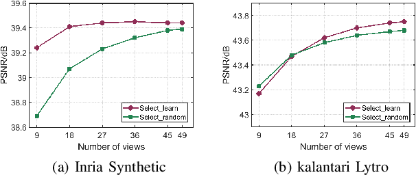Figure 2 for Deep Selective Combinatorial Embedding and Consistency Regularization for Light Field Super-resolution
