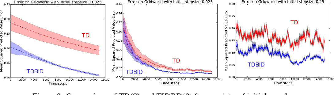Figure 2 for TIDBD: Adapting Temporal-difference Step-sizes Through Stochastic Meta-descent