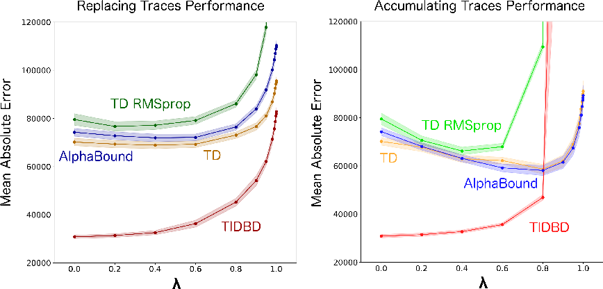 Figure 4 for TIDBD: Adapting Temporal-difference Step-sizes Through Stochastic Meta-descent
