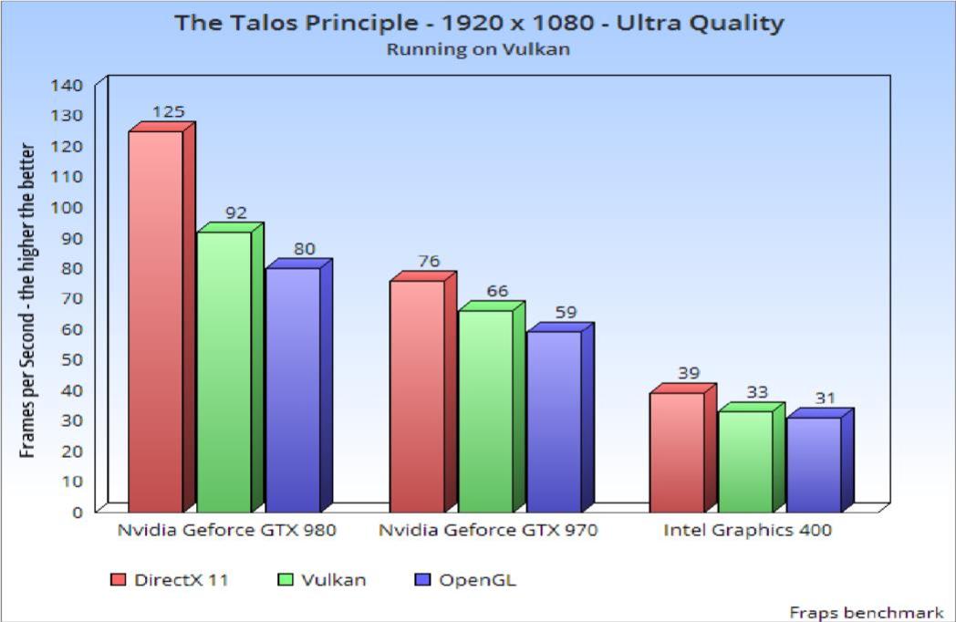 PDF] An exploratory study of high performance graphics