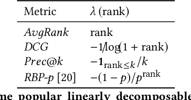 Figure 1 for Counterfactual Learning-to-Rank for Additive Metrics and Deep Models