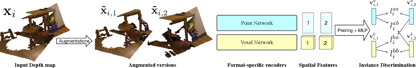 Figure 3 for Self-Supervised Pretraining of 3D Features on any Point-Cloud