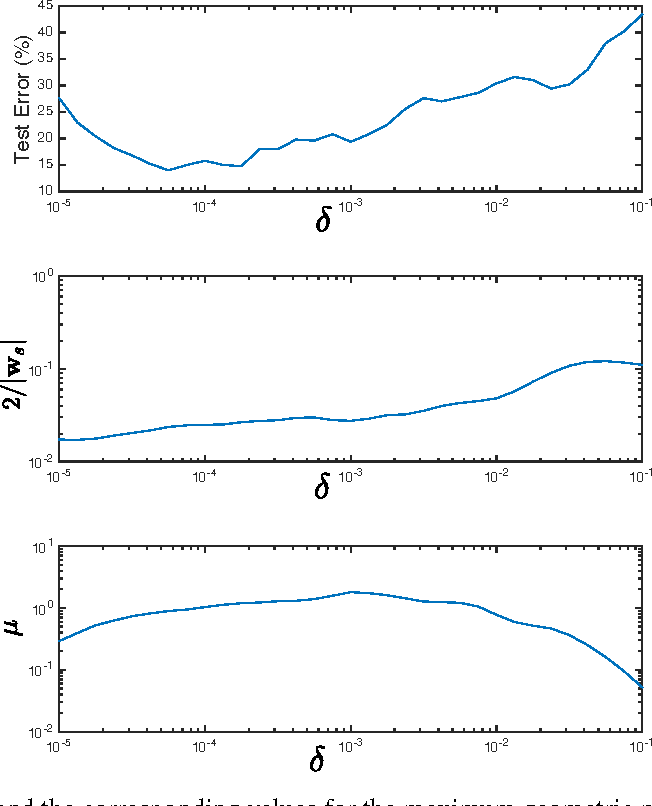 Figure 1 for Effects of the optimisation of the margin distribution on generalisation in deep architectures