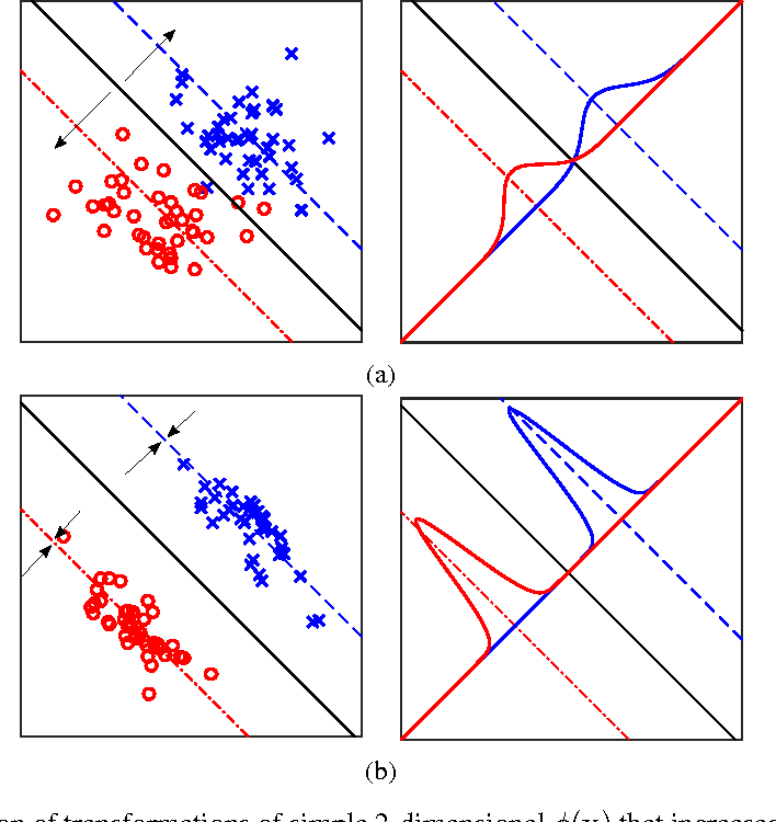 Figure 2 for Effects of the optimisation of the margin distribution on generalisation in deep architectures