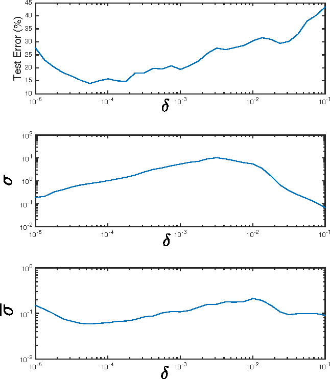 Figure 3 for Effects of the optimisation of the margin distribution on generalisation in deep architectures
