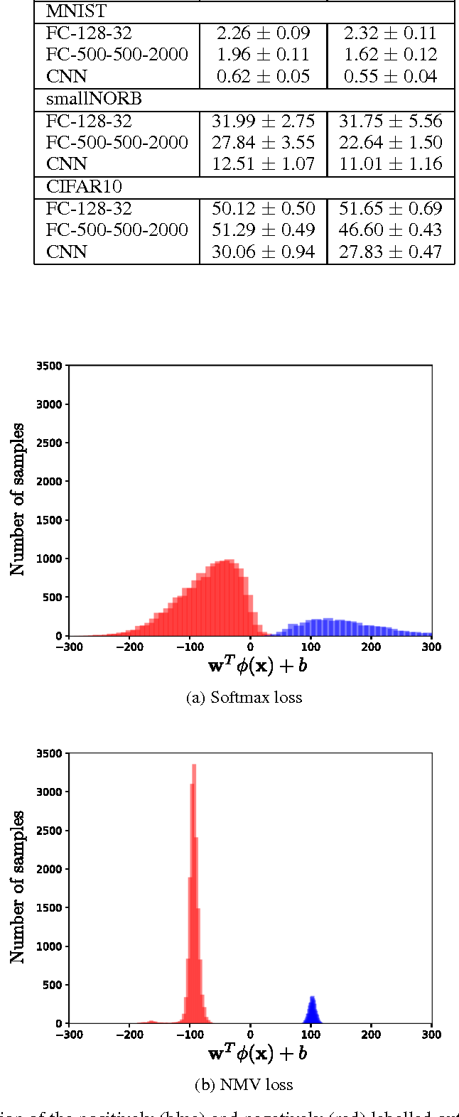 Figure 4 for Effects of the optimisation of the margin distribution on generalisation in deep architectures