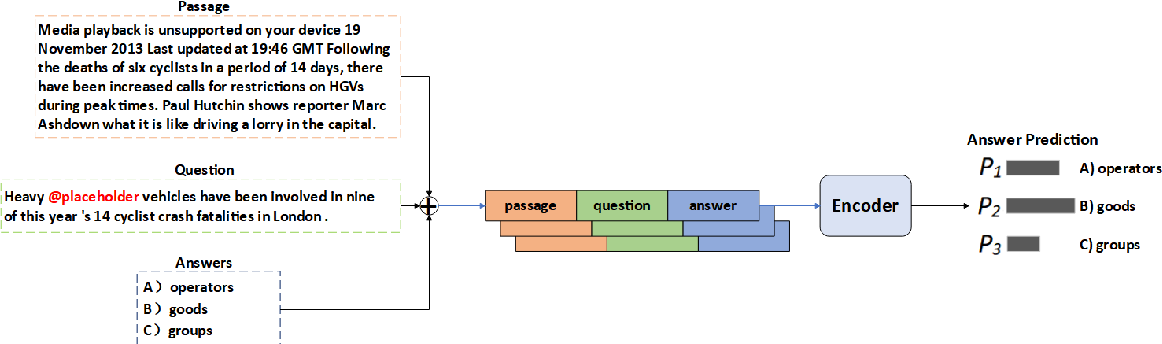 Figure 1 for NEUer at SemEval-2021 Task 4: Complete Summary Representation by Filling Answers into Question for Matching Reading Comprehension