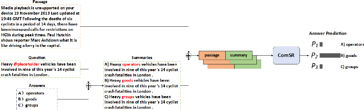 Figure 3 for NEUer at SemEval-2021 Task 4: Complete Summary Representation by Filling Answers into Question for Matching Reading Comprehension