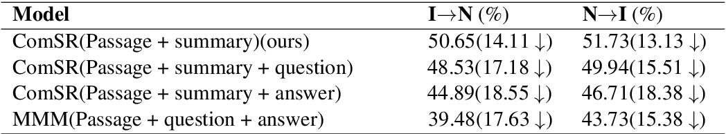 Figure 4 for NEUer at SemEval-2021 Task 4: Complete Summary Representation by Filling Answers into Question for Matching Reading Comprehension