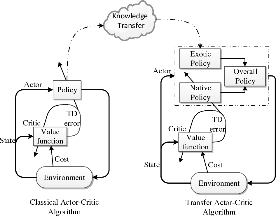 Figure 3 for TACT: A Transfer Actor-Critic Learning Framework for Energy Saving in Cellular Radio Access Networks