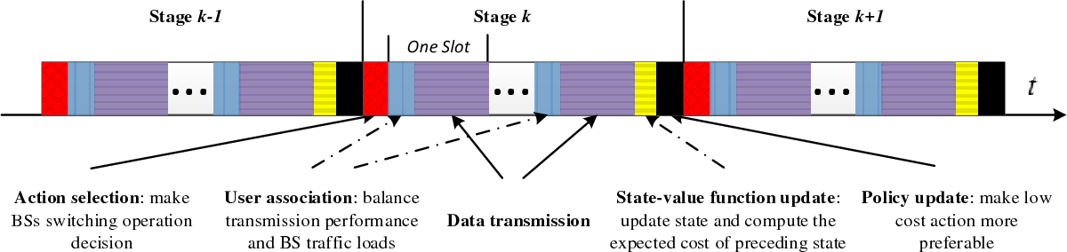 Figure 4 for TACT: A Transfer Actor-Critic Learning Framework for Energy Saving in Cellular Radio Access Networks