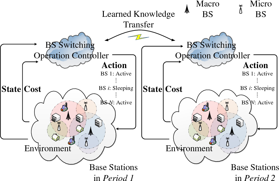 Figure 1 for TACT: A Transfer Actor-Critic Learning Framework for Energy Saving in Cellular Radio Access Networks
