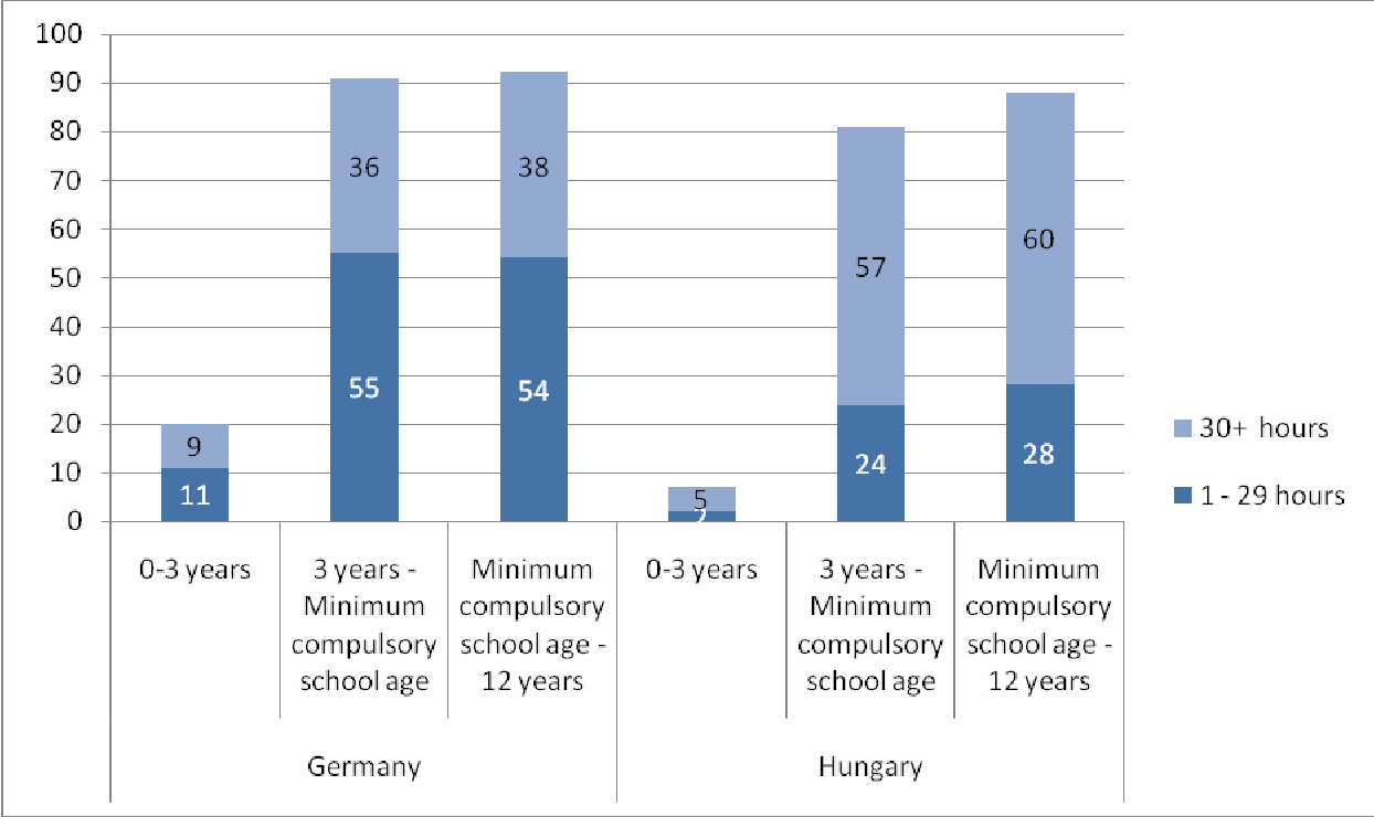 PDF] Higher order births in Germany and Hungary : Comparing