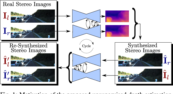 Figure 1 for Progressive Fusion for Unsupervised Binocular Depth Estimation using Cycled Networks