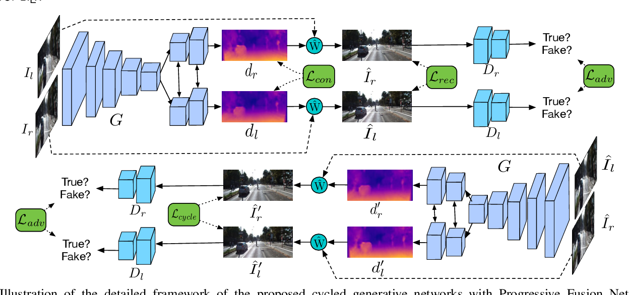 Figure 3 for Progressive Fusion for Unsupervised Binocular Depth Estimation using Cycled Networks