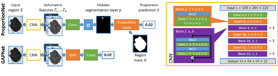 Figure 1 for Deep Learning from Label Proportions for Emphysema Quantification