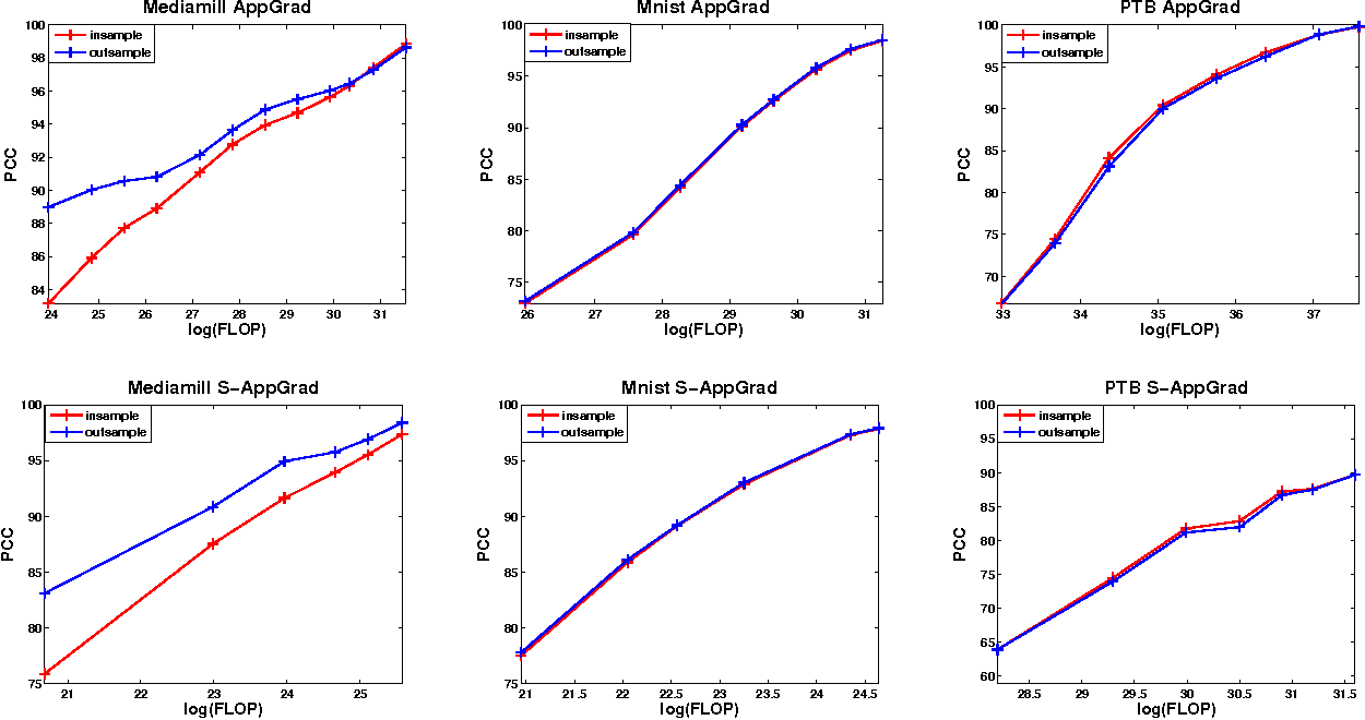 Figure 1. Proportion of Correlations Captured (PCC) by AppGrad and stochastic AppGrad on different datasets