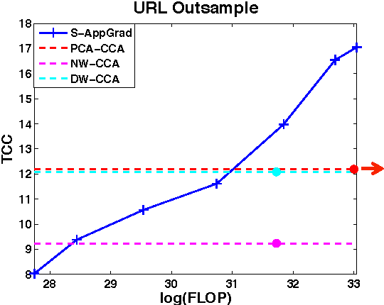 Figure 3 for Finding Linear Structure in Large Datasets with Scalable Canonical Correlation Analysis