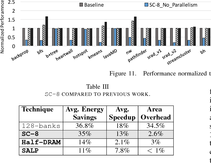 Figure 5 From Architecting An Energy Efficient Dram System For Gpus