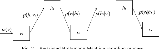 Figure 3 for A Deep Belief Network Based Machine Learning System for Risky Host Detection