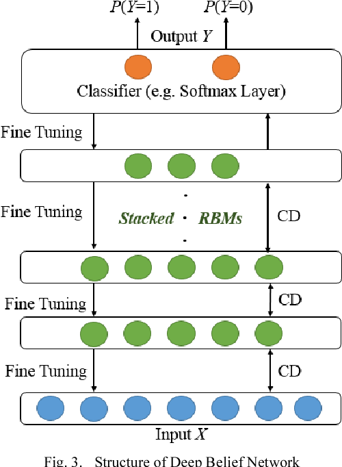 Figure 4 for A Deep Belief Network Based Machine Learning System for Risky Host Detection