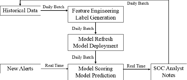 Figure 2 for A Deep Belief Network Based Machine Learning System for Risky Host Detection