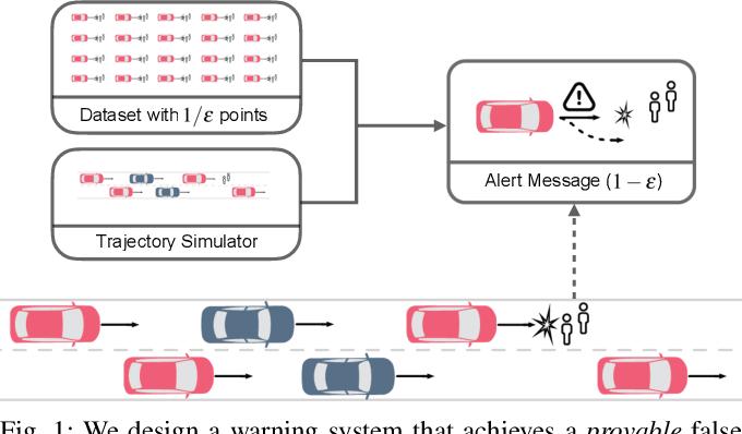 Figure 1 for Sample-Efficient Safety Assurances using Conformal Prediction