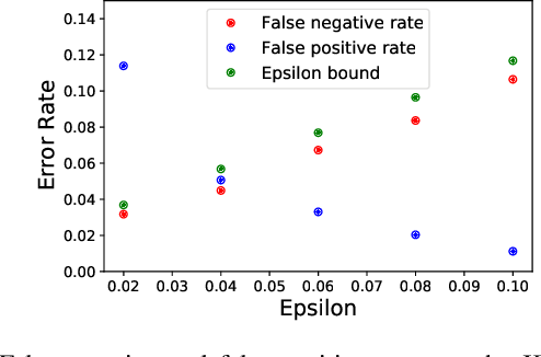 Figure 2 for Sample-Efficient Safety Assurances using Conformal Prediction