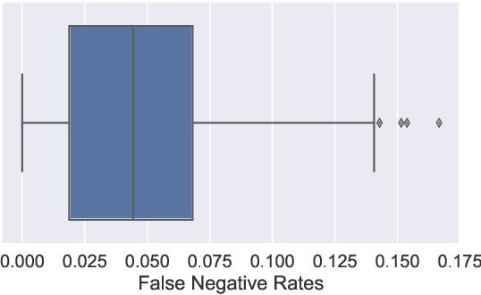 Figure 3 for Sample-Efficient Safety Assurances using Conformal Prediction
