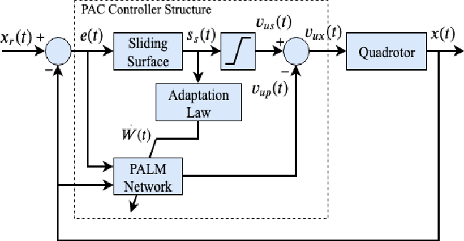Figure 2 for Real-time UAV Complex Missions Leveraging Self-Adaptive Controller with Elastic Structure